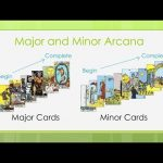 Reading Tarot Cards – Major and Minor Arcana